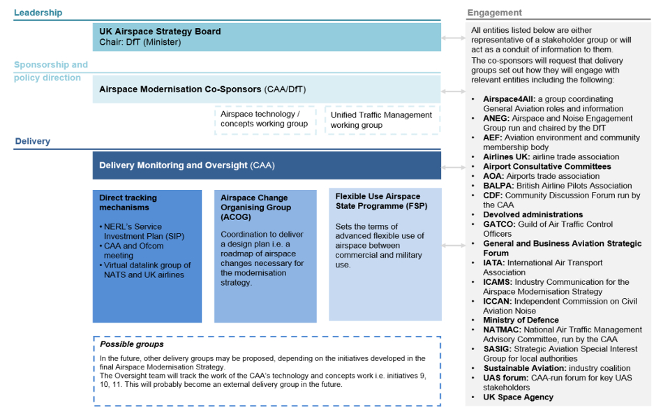 2019 Airspace Modernisation progress report confirms GATCO as a stakeholder