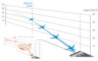 Reforming policy on the design and use of UK airspace