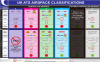 Change Proposals for Class E Airspace Procedures